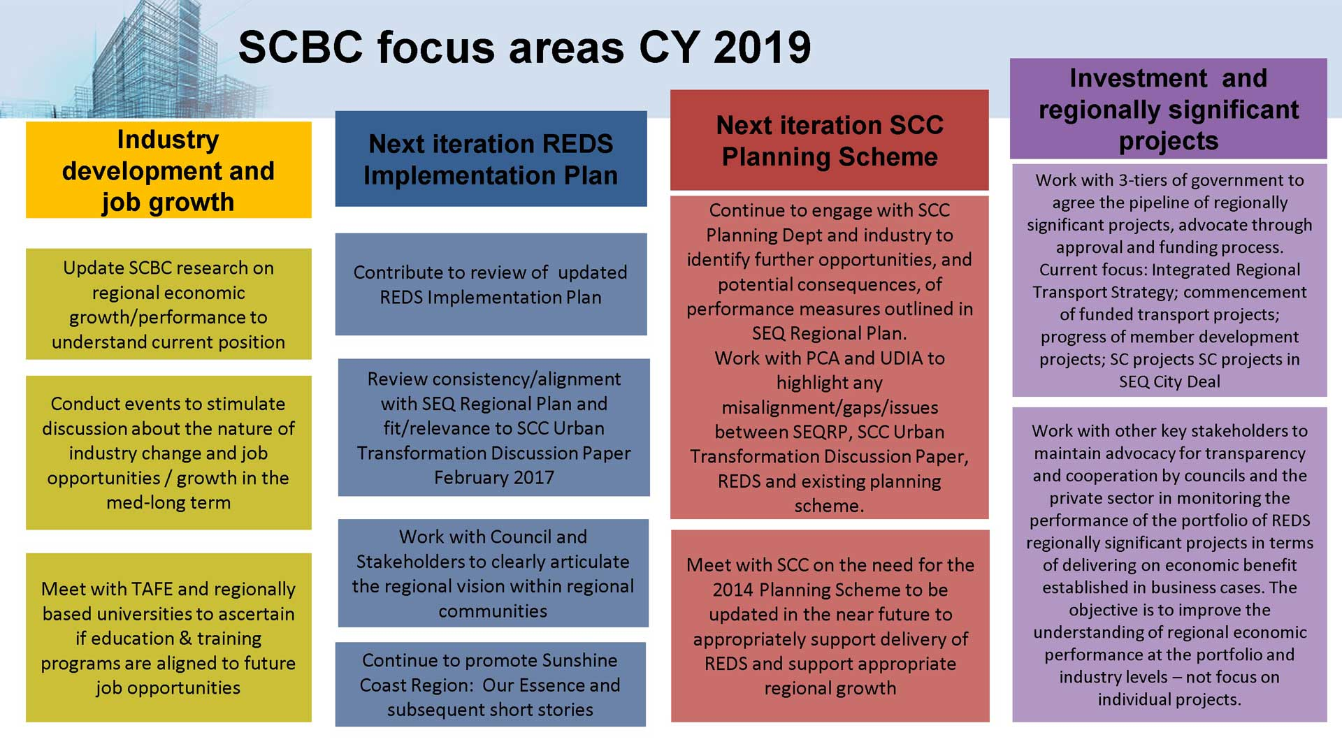 SCBC-Priority-Focus-Areas-CY-2019